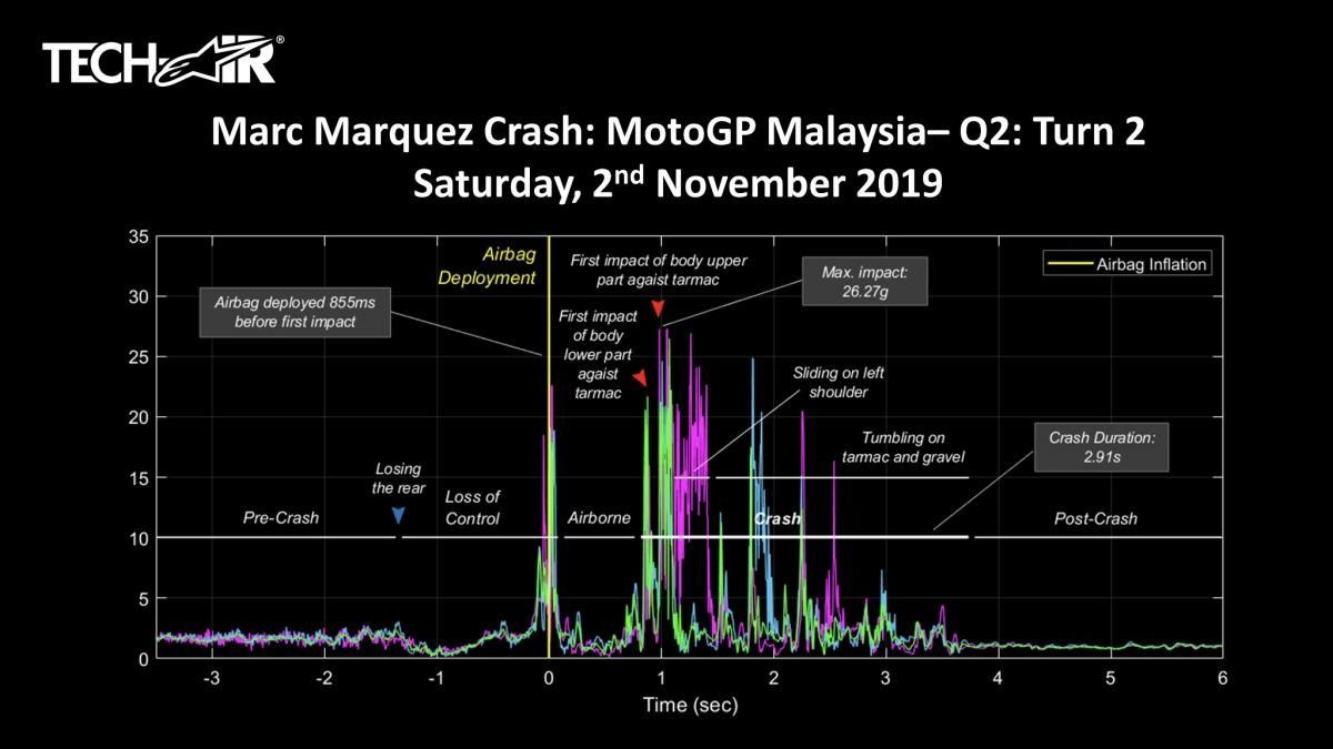 Alpinestars data from Marc Marquez's TechAir suit during his crash at the Sepang GP.